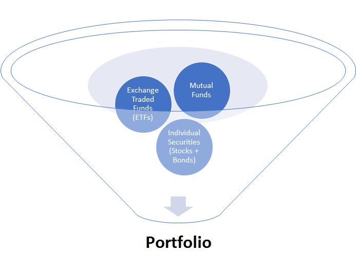 MacKelvie Frech Investments Portfolio